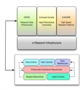 CARL Research Data Management Infrastructure