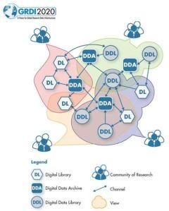 Digital Science Ecosystem