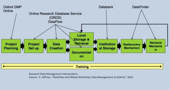 Research Data Management Interventions
