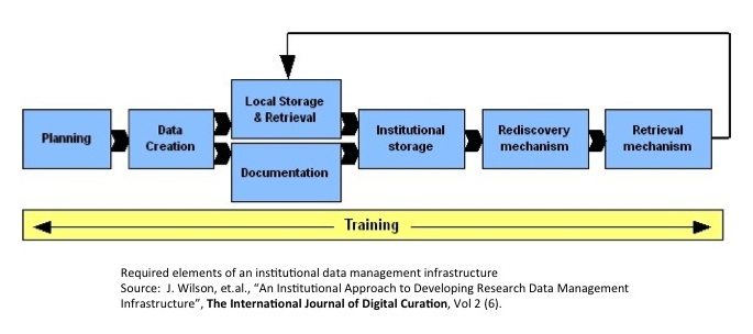 Required elements of an institutional data management infrastructure