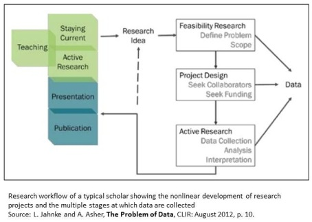 Research workflow of a typical scholar showing the nonlinear development of research projects and the multiple stages at which data are collected