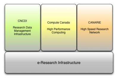 Canada's Research Infrastructure Pillars